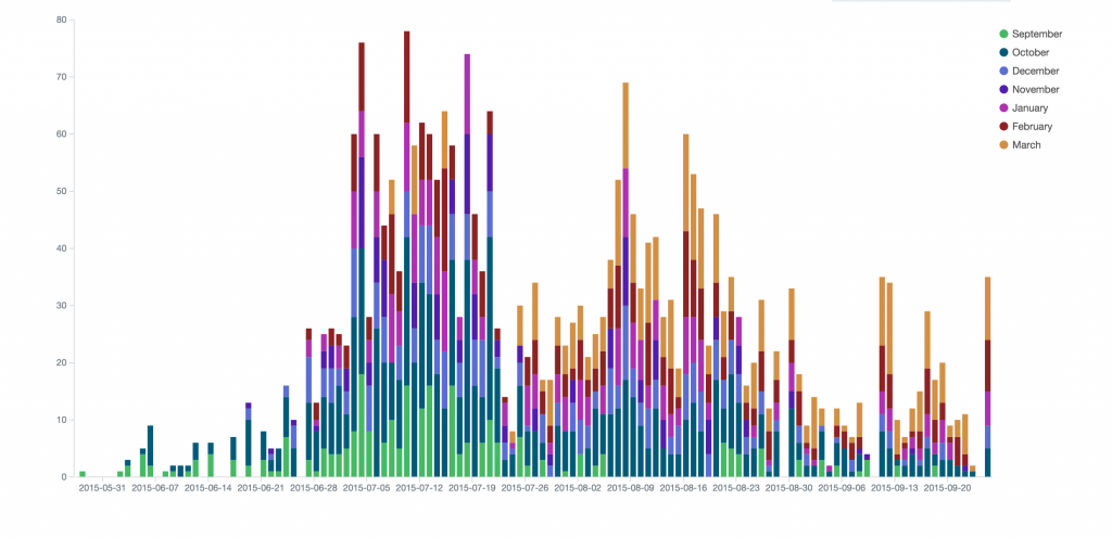 This chart shows the number of Sweet Pea flowers harvested per day throughout the trial. Each colour represents a different month in which the seeds were sown.