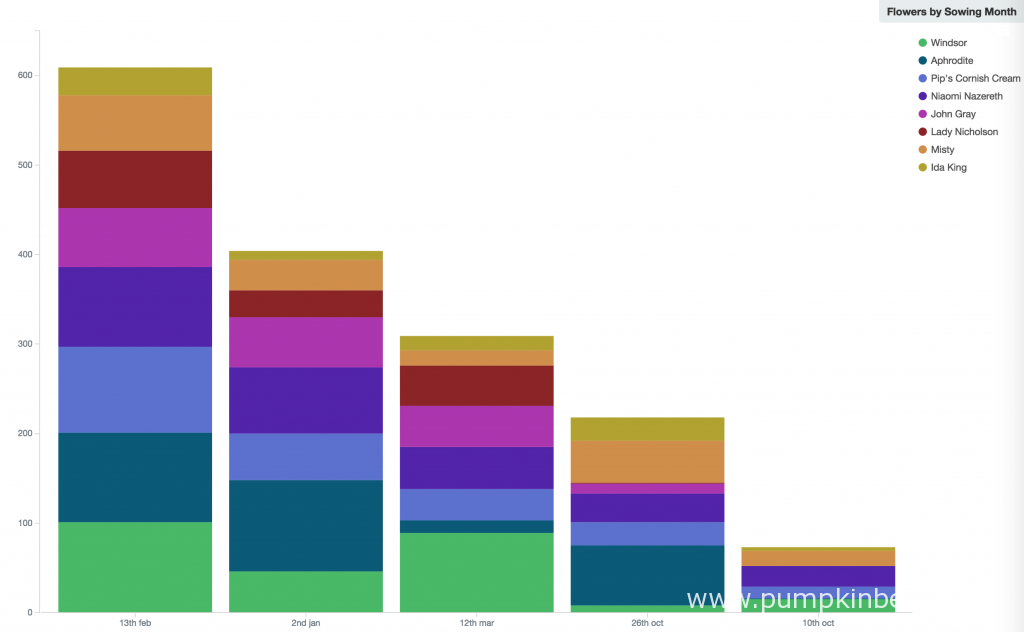 This chart shows the total number of flowers for each sowing date. Here you can see that Sweet Pea plants sown on the 13th February 2016 significantly outperformed the other sowing times, with nearly 200 more flowers produced by these plants than the second-best, the 2nd January 2016 sown plants. The Sweet Pea plants sown on the 10th October 2015 have produced a very small number of flowers, due to the low survival rate of the plants prior to planting out. Even so, as you can see in the normalised chart, even when accounting for that, the 10th October 2016 is still the worst-performing sowing from my 2016 Sweet Pea Trial.