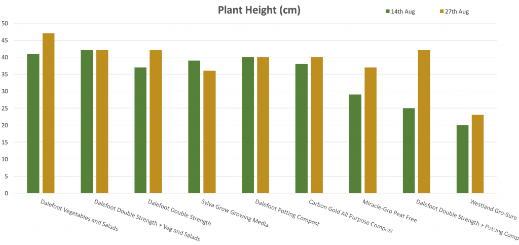 Plant Height Chart